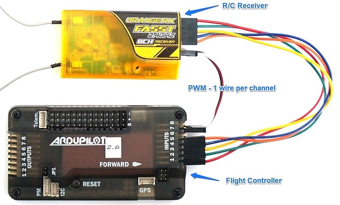 RC radio control protocols explained: PWM, PPM, PCM, SBUS, IBUS DSMX