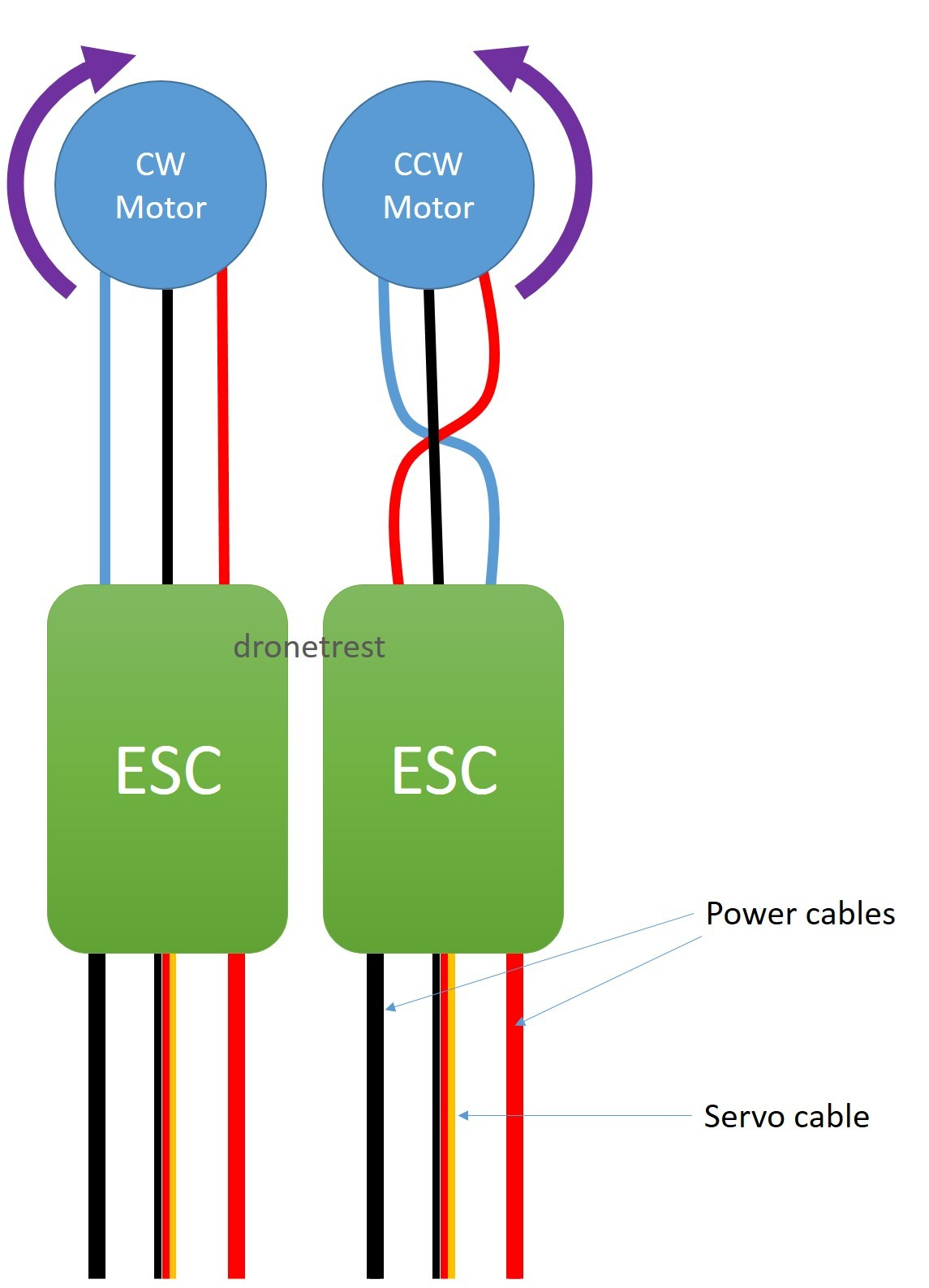 esc to motor connection guide how to reverse your motor direction the easy way guides wiring diagram wire colors Thermostat Wiring Color Diagram