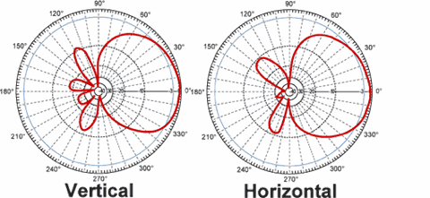 Circular polarization patch antenna pattern